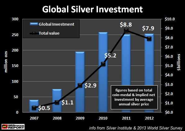 Global Silver Investment 2007-2012