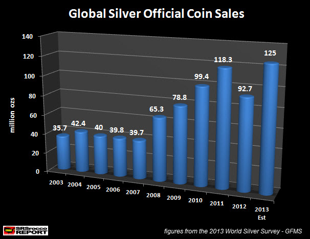 Global Silver Official Coin Sales