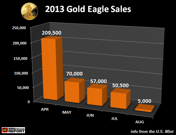 Gold Eagle Sales APR-AUG 2013