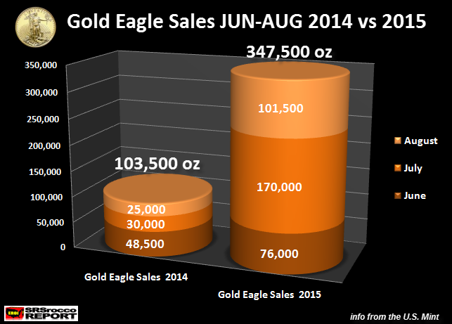 Gold Eagle Sales JUN-AUG 2014 vs 2015
