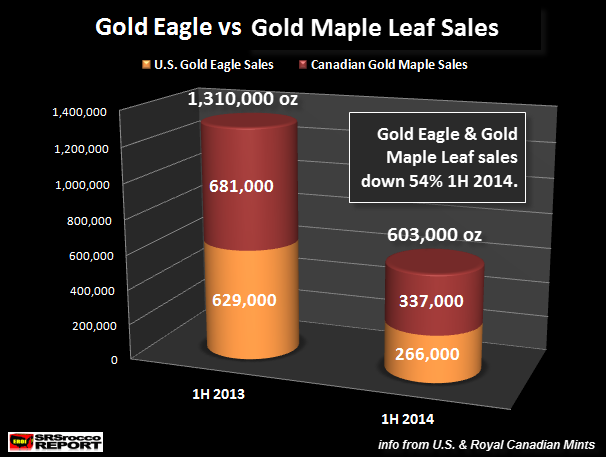 Gold Eagle vs Gold Maple Leaf Sales 1H 2014