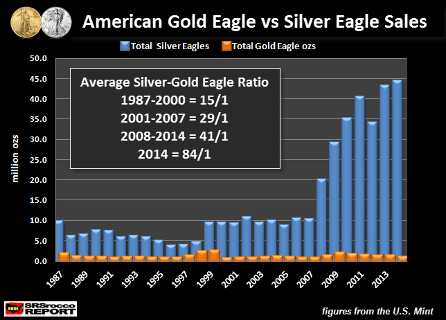 Gold Eagle vs Silver Eagle Sales 1987-2014