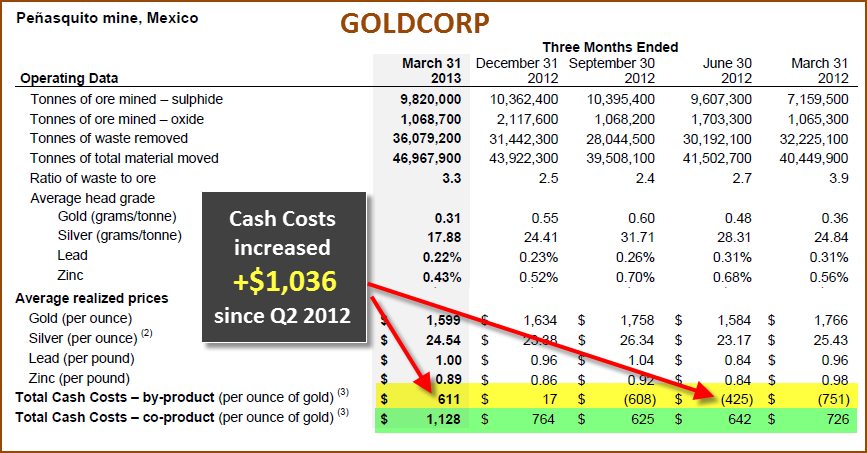 GoldCorp Penasquito Gold Cash Costs