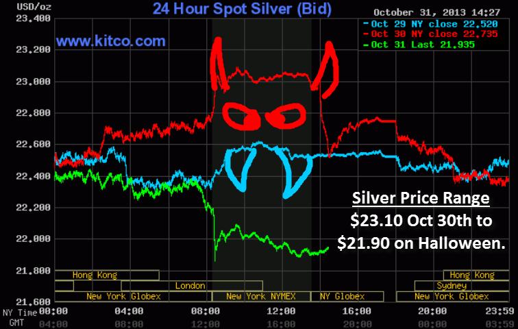 Halloween Silver Chart