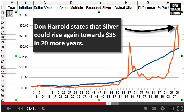 Harrold 2013 Chart annotations