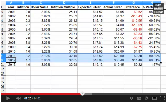Harrold inflation table 2013