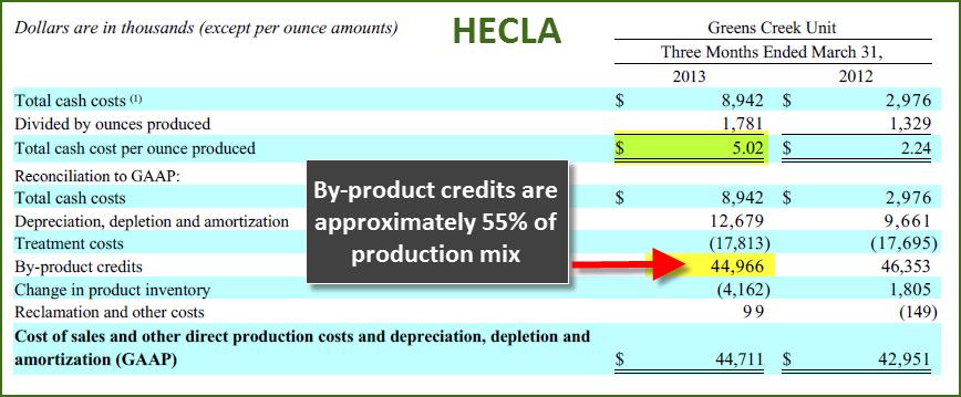Hecla Silver Cash CostC