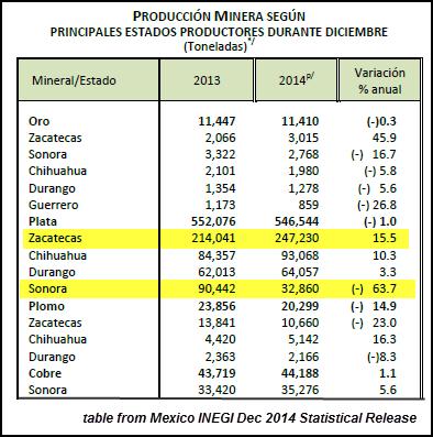 INEGI Dec 2014 Table