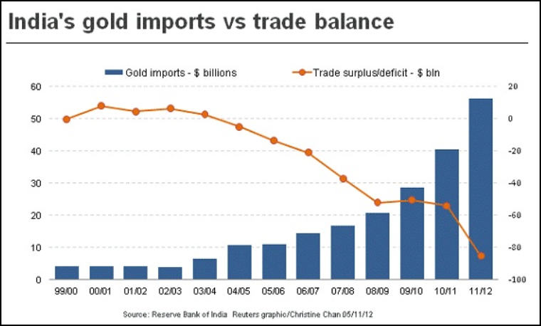 India Gold Imports vs Trade balance