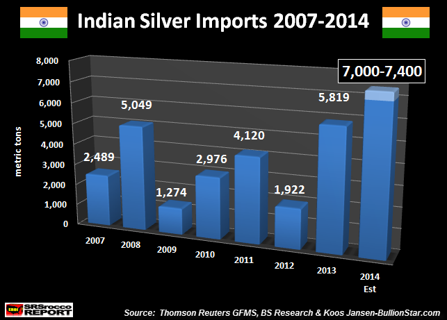 Indian Silver Imports 2007-2014 UPDATE