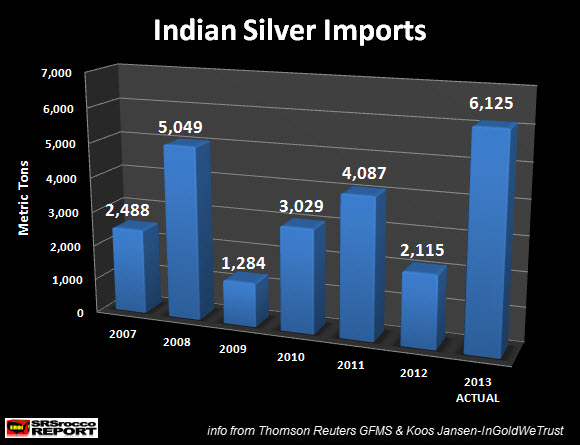 Indian Silver Imports 2007 to 2013 Actual