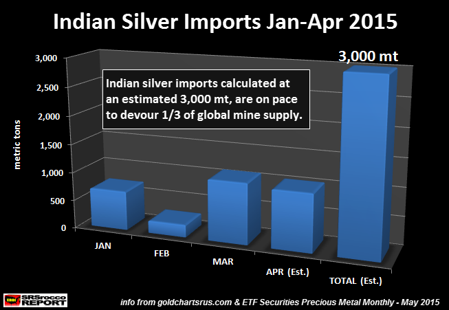 Indian Silver Imports Jan-Apr 2015