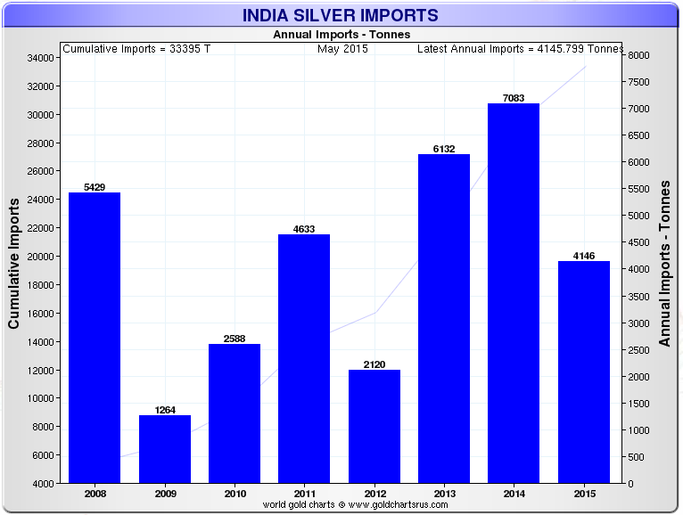 Indian Silver Imports May 2015
