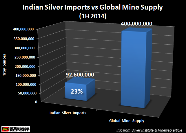 INDIAN SILVER IMPORTS: Near Record At A Quarter Of Global Mine Supply