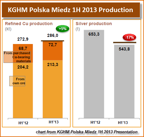 KGHM Polska 1H 2013 Production