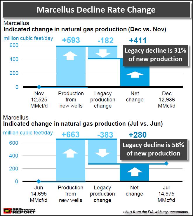 Marcellus Decline Rate Change
