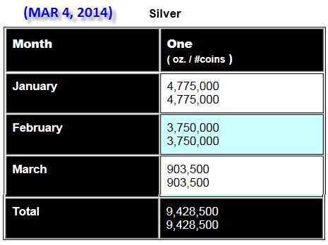 March 4th Silver Eagle Update