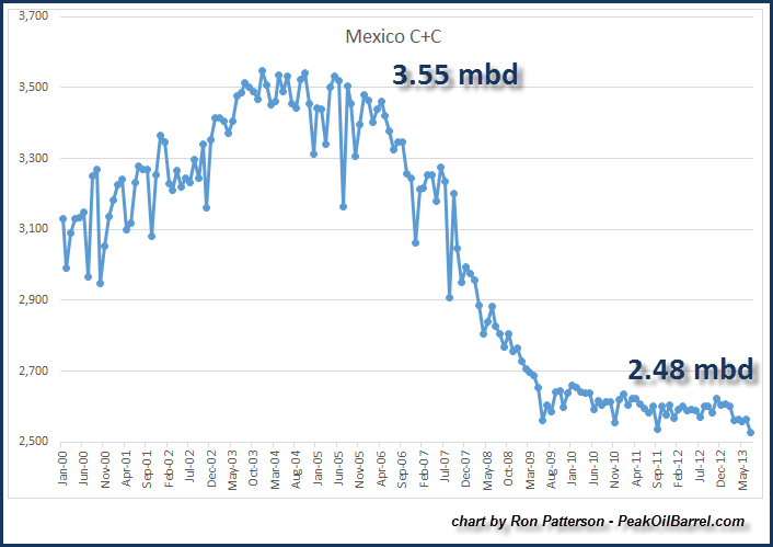 Meixico Oil Production Chart July 2013