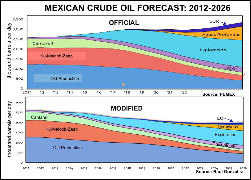 Mexican Crude Oil Production Forecast 2012-2026