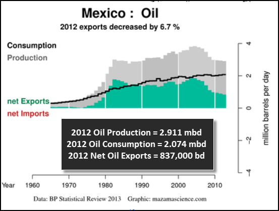 Mexico 2012 Net Oil Exports