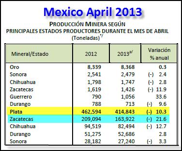 Mexico April 2013