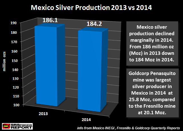 Mexico Silver Production 2013 vs 2014
