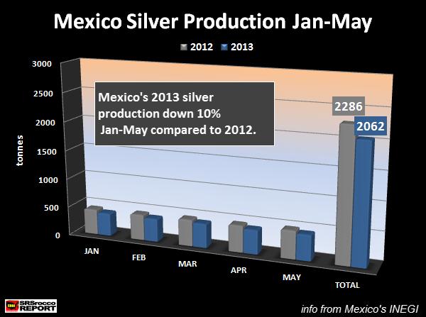 Mexico Silver Production Jan-May