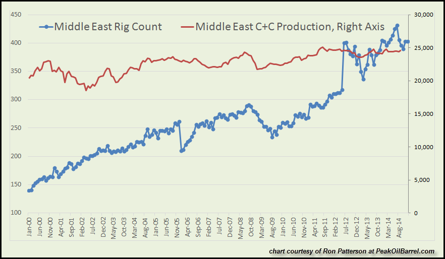 Middle East Production vs Rig Count