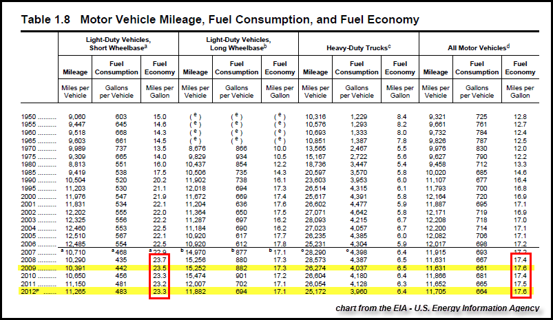 Average u s motor vehicle miles per autos post - Car fuel consumption comparison table ...