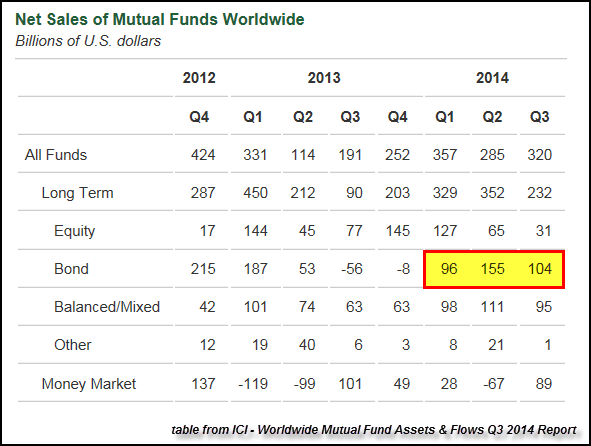 Mutual Fund Flows Breakdown Table