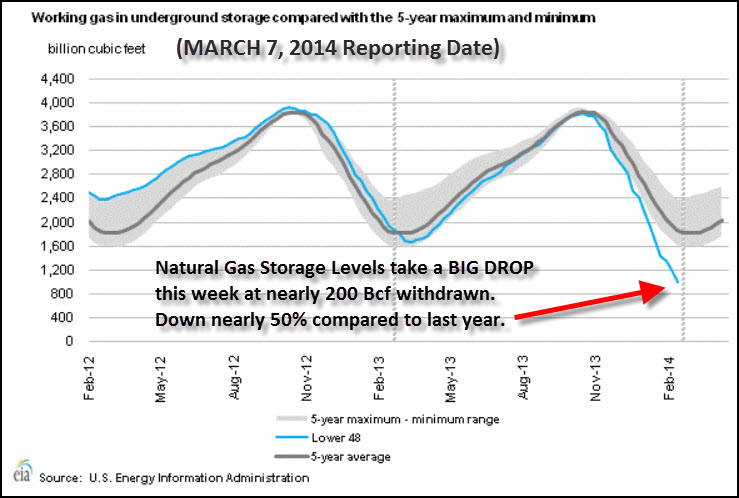 NATGAS Storage MAR 7 2014