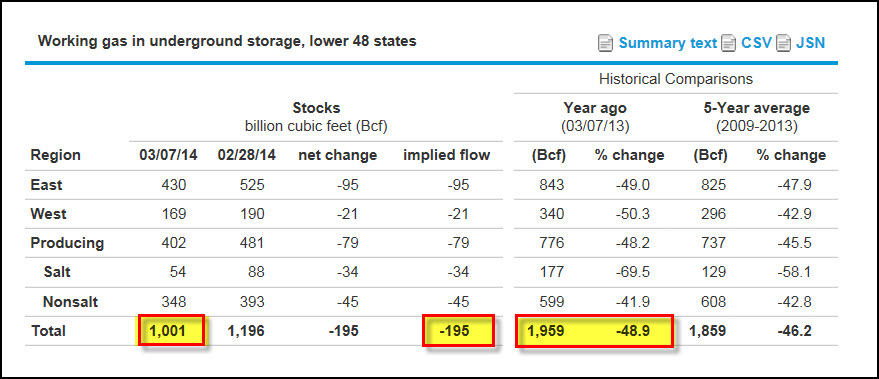 NATGAS Storage Table MAR 7 2014