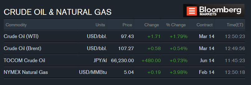 Natural Gas Price Bloomberg