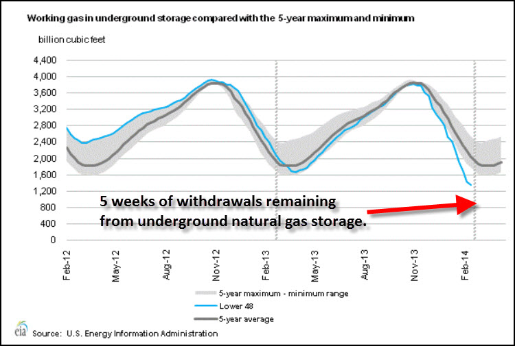 Natural Gas Storage 22714