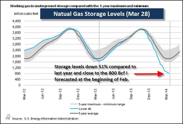 Natural Gas Storage Levels Graph Mar 28 2014
