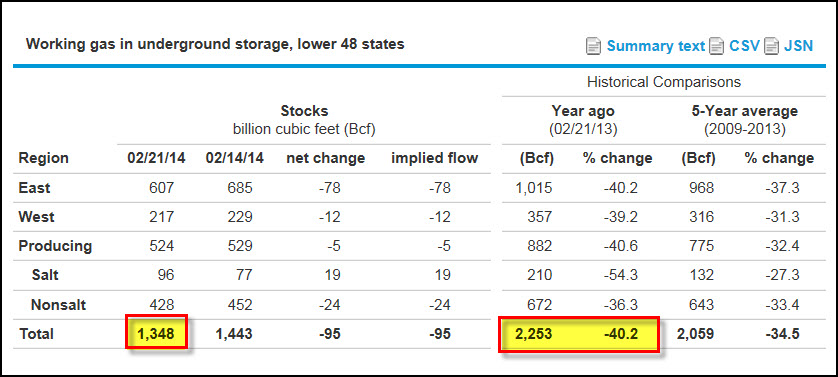Natural Gas Storage table 22714