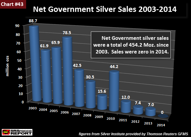 Net Government Silver Sales 2003-2014 new
