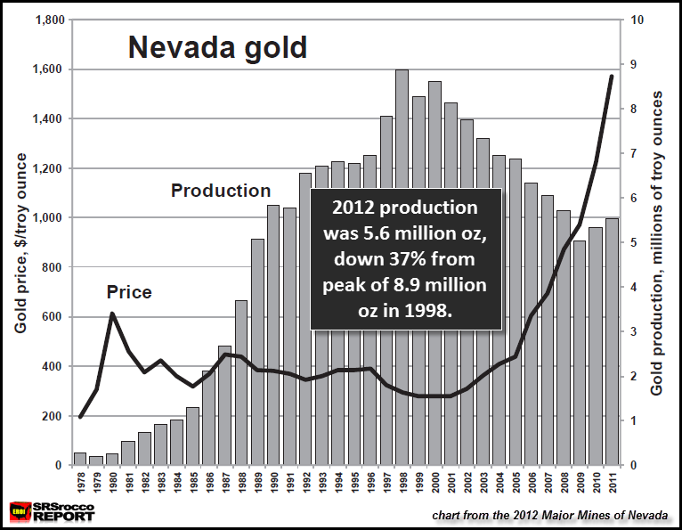 Nevada Gold Production Chart