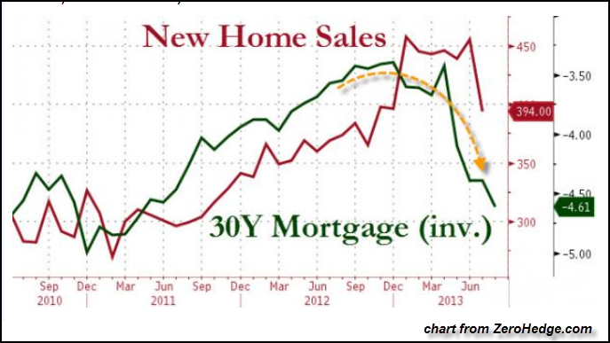 New Home Sales chart Zerohedge