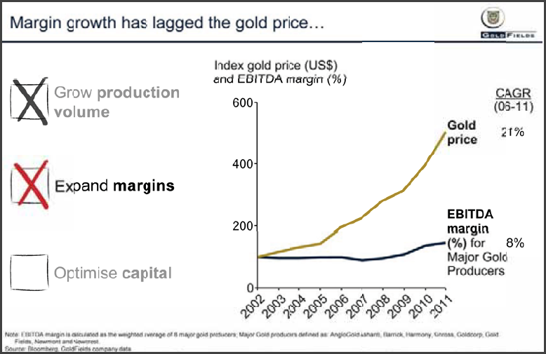 Nick Holland Gold Margins EBITDA