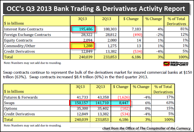 OCCs Q3 2013 Derivative Report 2