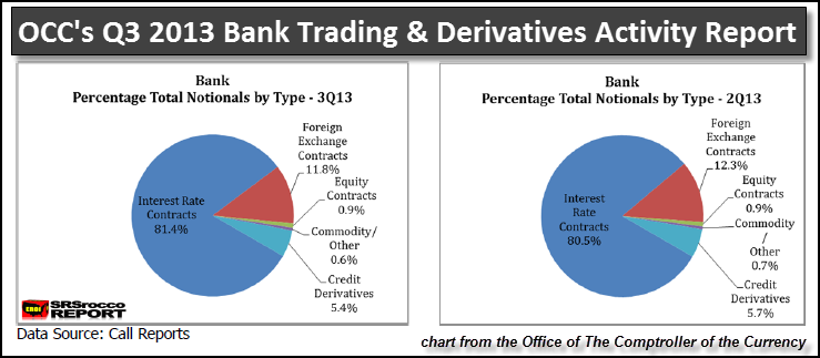 OCCs Q3 2013 Derivative Report