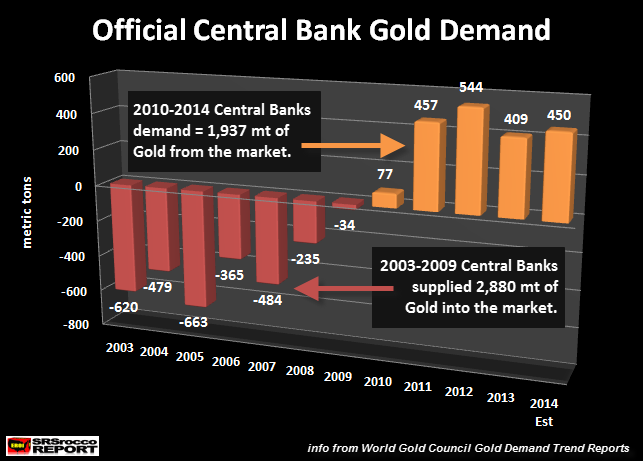 Official Central Bank Gold Demand