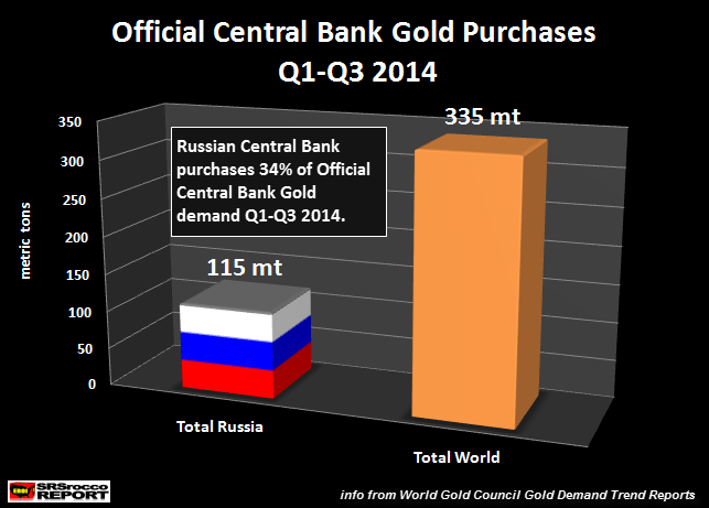 Official Central Bank Gold Purchases Q1-Q3 2014