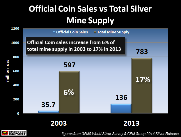 Official Coin Sales vs Total Silver Mine Supply