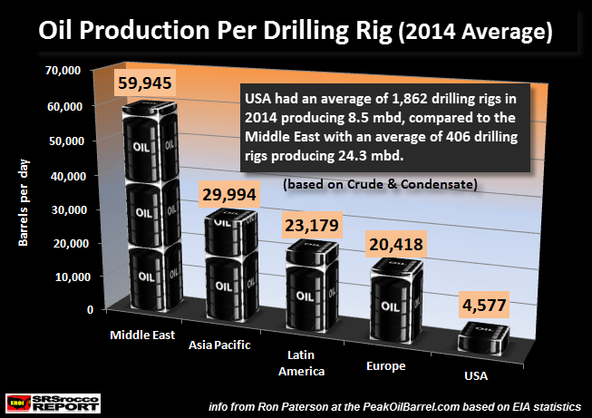 Oil Production Per Drilling Rig 2014