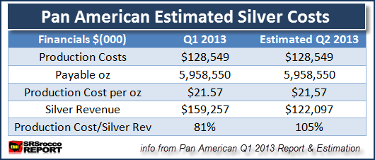 Pan American Estimated Silver Costs