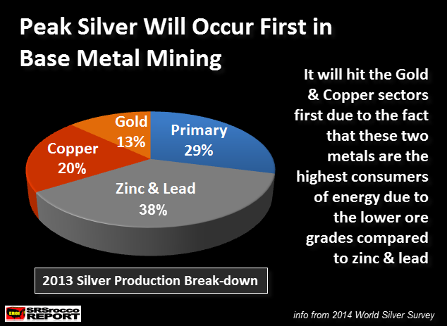 Peak Silver In Base Metal Mining 2013