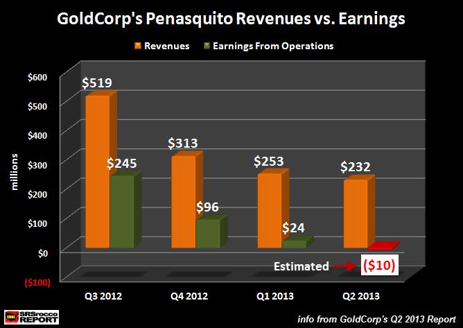 Penasquito Revenue vs Earnings