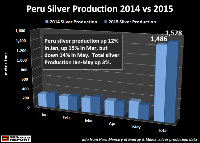 Peru Silver Production 2014 vs 2015